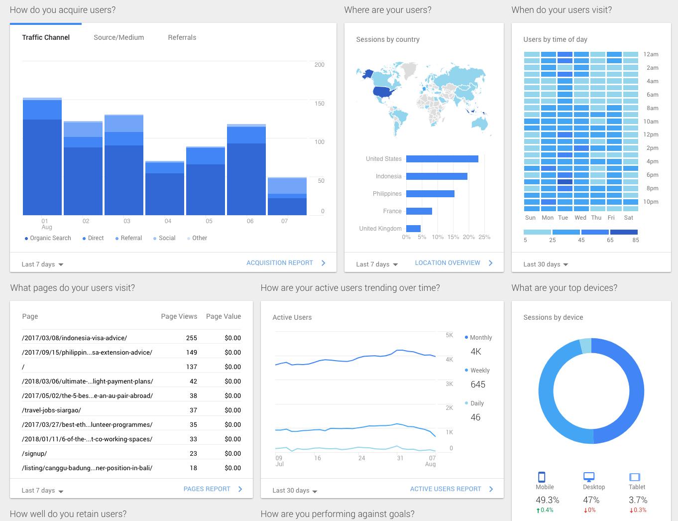 SEO dashboard image