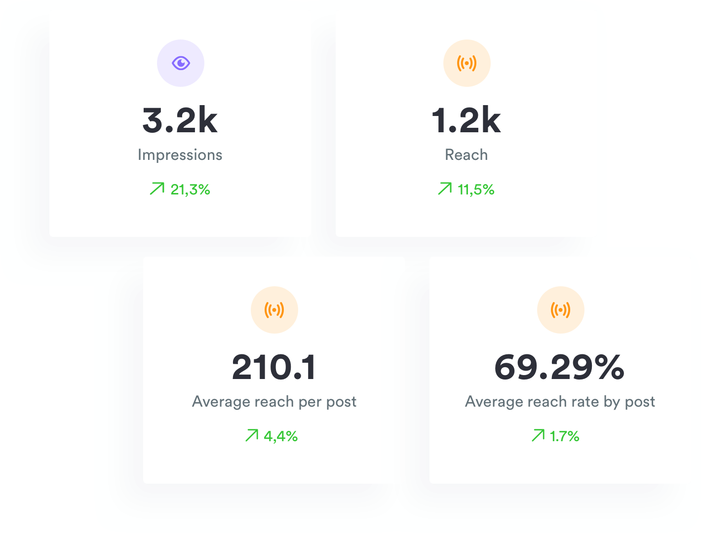 Organic instagram growth analytics